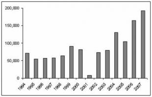 Η άνοδος της παραγωγής οπίου είναι εμφανής